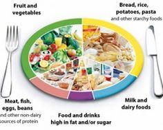 Conoce cuáles son los mejores alimentos para hacer la dieta cetogénica. ¿Ya decidiste hacer la dieta cetogénica, pero no sabes que comer?. Empezar esta dieta es díficil y más aún si no sabes que comer, pero felicidades por tu decisión de seguir la dieta cetogénica y ayudar a difundirla, prontó te sentirás de la mejor forma (usualmente 3 semanas después de empezarla ya que tu cuerpo se desintoxique de los químicos de la comida procesada). Utiliza nuestra calculadora de la dieta cetogénica…
