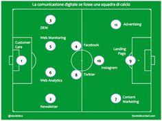 La comunicazione digitale se fosse una squadra di calcio | Davide Licordari