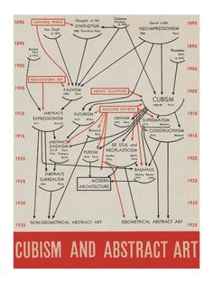 Cubism and Abstract Art-via Edward Tufte