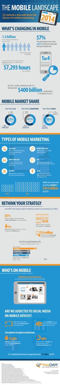 The 2014 Mobile Landscape: 25 Statistics That Will Drive The Future of Mobile Marketing #socialmedia #socialmarketing
