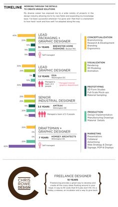 Peter King infographic resume on SlideShare | Infographic Visual ...
