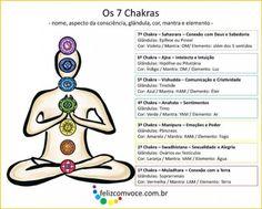 Alinhamento dos Chakras