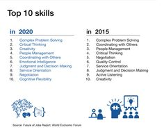 """""""According to the World Economic Forum the top 3 skills in 2020 are Problem Solving, Critical Thinking and Creativity"""" Peter Drucker, 4 Industrial Revolutions, Fourth Industrial Revolution, Visualisation, 21st Century Skills, Future Jobs, 2020 Future, World Economic Forum, Davos"""