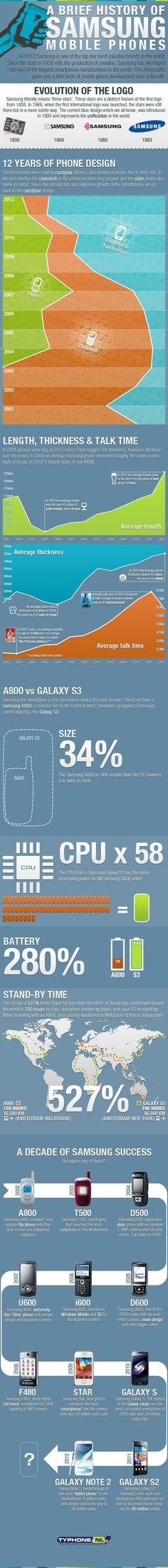 A brief history of Samsung mobile phone #infografia #infographic