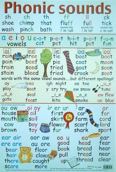 learning phonics sounds a phonic sounds poster which illustrates the various sounds made when learning to read and write learning jolly phonics sounds English Phonics, English Vocabulary, Teaching English, Phonetics English, English Language Learning, French Language, Teaching Phonics, Teaching Reading, Jolly Phonics Activities