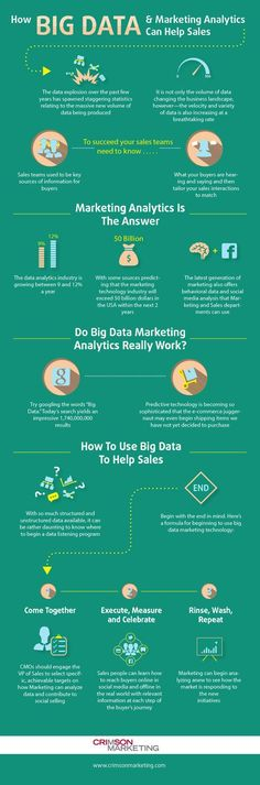 How Can Big Data And Analytics Help Drive Sales? #bigdata #infographic Crimson Marketing I look 4Ward to your feedback. Keep Digging for Worms! DR4WARD enjoys helping connect students and pros to learn about all forms of communication and creativity. He talks about, creates, and curates content on: Digital, Marketing, Advertising, Public Relations, Social Media, Journalism, Higher Ed, Innovation, Creativity, and Design. Curated global resources can be found here: https://www.rebelmo...