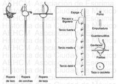Esquema de las principales partes de la espada ropera y tipos de guarniciones: de lazo, de concha y de taza