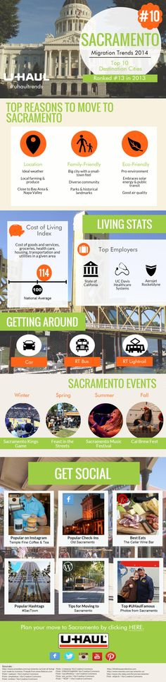 Sacramento ranks #10 on the migration trends report.  Check out why so many people are moving to this city using this interactive infographic.