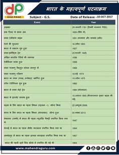 General Knowledge Book, Gernal Knowledge, Knowledge Quotes, Fraction Chart, Grammar Posters, Science Vocabulary, India Facts, English Vocabulary, English Grammar