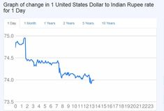 USD to INR Converter. Live Exchange Rate United States Dollar to Indian Rupee Chart for today, Month, Year. Check history Currency up 10 years, forecast and Exchange Rate Tables Exchange Rate, Sinks, 10 Years, United States, Sink Units, Vanity Basin, Sink, Bathroom Sinks