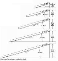 OT Toolkit Blog - How to Measure Wheelchair Ramps