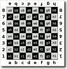 To master chess you need to understand this grid, which is used for chess notation