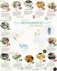 Los Mejores Restaurantes del Mundo #Restaurantesybares