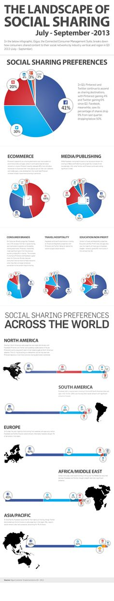 The landscape of Social Sharing 2013 #infografia #infographic #socialmedia