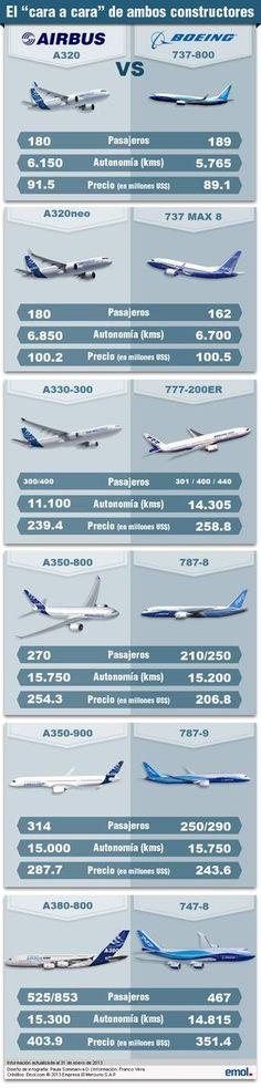 Conozca los precios de los aviones comerciales más usados en la industria aérea mundial | Emol.com