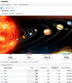 Interplanetary Reporting Comes To Google Analytics