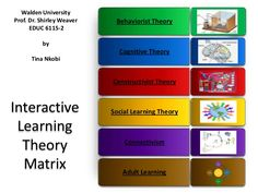 Interactive Learning Theory Matrix: The video provides a detailed overview of the Learning Theories: Behaviorism, Constructivism, Social Learning Theory, Connectivism, & Adult Learning. of learning intelligences quotient quotient Social Learning Theory, Play Based Learning, Interactive Learning, Learning Resources, Child Teaching, Teaching Tools, College Teaching, Instructional Strategies, Instructional Design