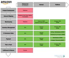 Amazon Business Development Strategy