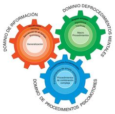 Taxonomía de Marzano - Lo que Tienes que Saber | #Tutorial #Educación