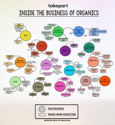 Inside The Business of Organics