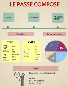 Resume infographic : Educational infographic : Le bonus du week-end : infographie du passé composé - Resumes. French Verbs, French Grammar, French Phrases, French Expressions, French Language Lessons, French Language Learning, French Lessons, French Flashcards, French Worksheets