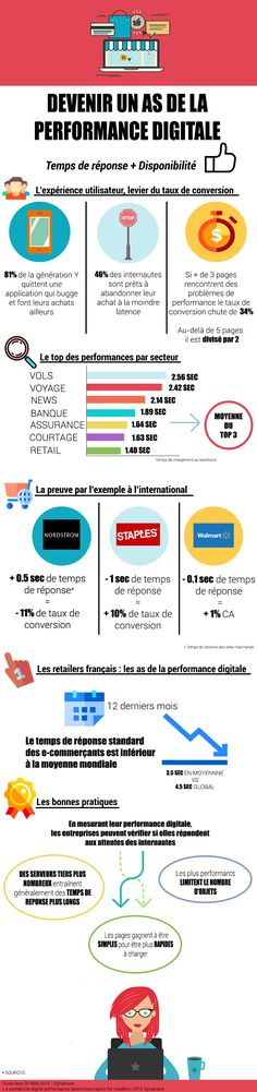 De l'importance de la performance digitale