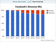 Payment is up to 17 percent of Facebook's overall revenue