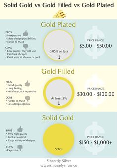 Gold Filled vs Gold Plated Know the quality you are paying for.
