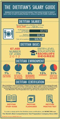 Dietetics degrees from college in order