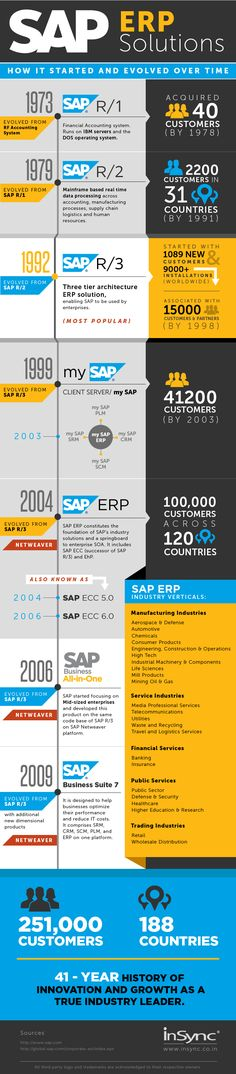 41 years and 251,000 customers – An unbeatable track record of SAP's product innovation. A host of solutions that integrated processes to change human lives and revolutionize ways of doing business forever. Here's the story of SAP ERP Solution – How it started and evolved over time, since the very beginning in 1972.