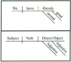 The syntactic tree have fun with words d diagramming sentences diagramming sentences ccuart Choice Image