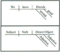 Diagramming sentences homeschooled pinterest sentences diagramming sentences ccuart Gallery