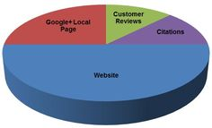 Google is still the number one place new patients search online for a medical practices. Statistics show that Google owns 66% of the search market which makes their Google Places pages the #1 medical practice marketing opportunity online to gain more visibility & new patients. Depending on the city you live in and the demand for your services a well optimized Google Places listing can equate to several new patients each week…