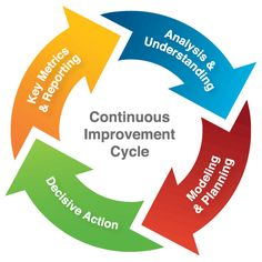 KAIZEN Methodology: Approach of Process Improvement Organizational Leadership, Organizational Chart, Innovation Group, Operational Excellence, Process Improvement, Kaizen, Project Management, Higher Education, Embedded Image Permalink
