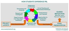 Project-Based Learning—Consultant Bob Pearlman's list of research and resources for #PBL. Resources include specific schools and districts with a PBL focus.