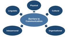 Image result for barriers to effective communication