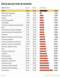 ESPAÑA: ¿Qué debo estudiar para sortear el paro?