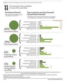 Customer Report    Google  Customer Service