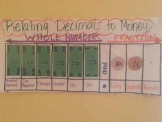 Relating Decimals to Money