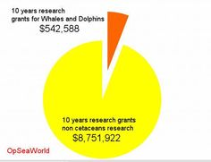 #OpSeaWorld seaworld pretend conservation spend over 10 years. Remember 1.4 billion yearly revenue !!