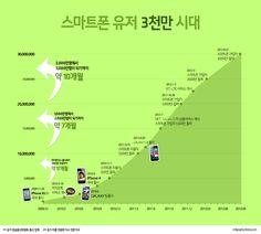 스마트폰 유저 3천만 시대