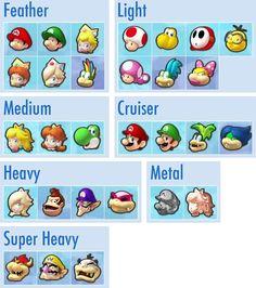Mario Kart 8 character weight class