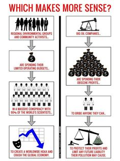 Climate Change: Which Makes More Sense? Infographic, http://www.DAMNGasPrices.com