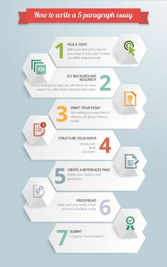 essay wrightessay problem solution speech topics college students awesome infographic on five paragraph essay outline check it out