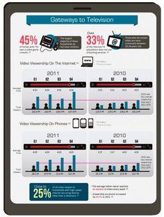 Datos de uso del video marketing