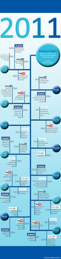 #SocialMedia #Infographics - Social Networking Timeline (2011)