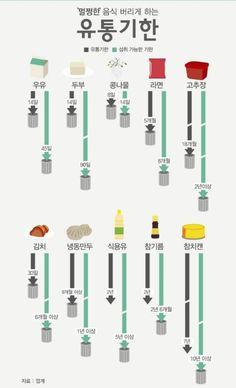 여러가지글모음/트위터글/웃긴짤 : 네이버 블로그 Cooking Tips, Cooking Recipes, A Food, Food And Drink, Chart Infographic, Sense Of Life, Learn Korean, Information Graphics, Pregnancy Workout
