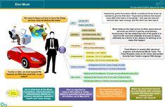 Image result for elon musk infographics