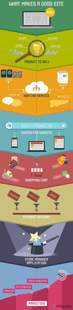 7 points importants à considérer avant de lancer votre boutique en ligne. #ecommerce #website