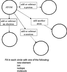 atom structure worksheet - Google Search